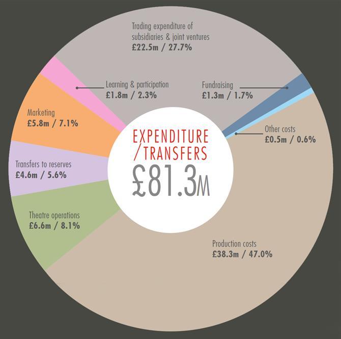 2015-16-expenditure