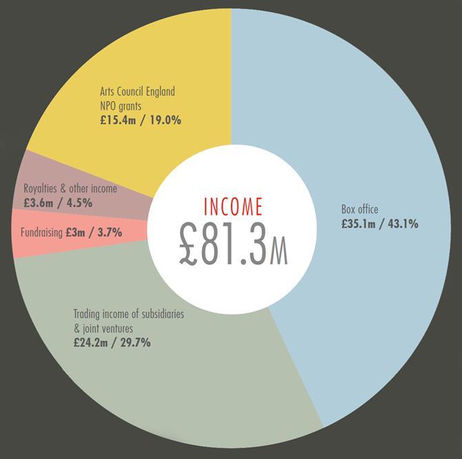 2015-16-income
