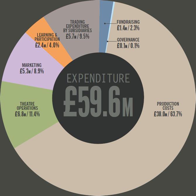 expenditure-14-15