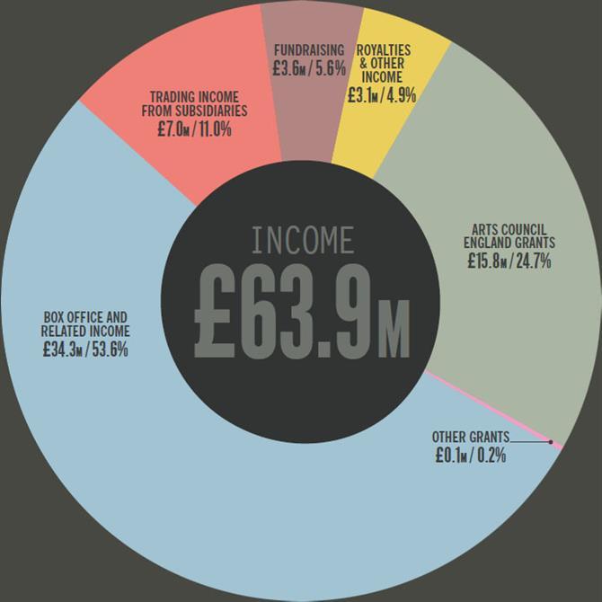 income-14-15