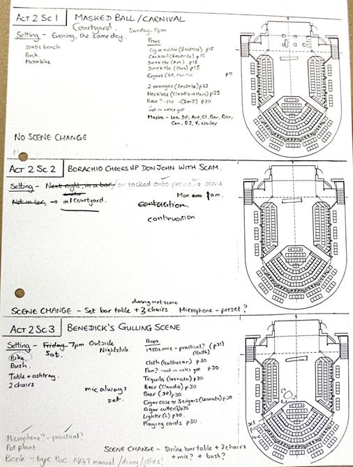The Stage Manager's storyboard showing the props needed for each scene